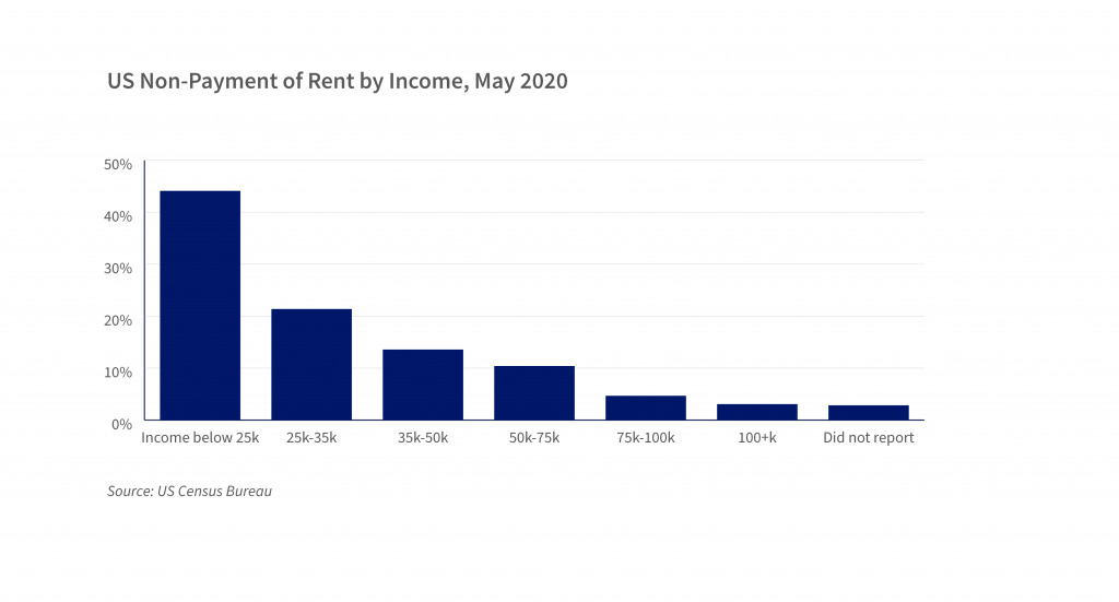 Displays reported non-payment of rent across the US for May 202 by income bracket, sourced from US Census Bureau